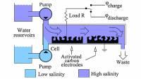 получение энергии из пресной воды