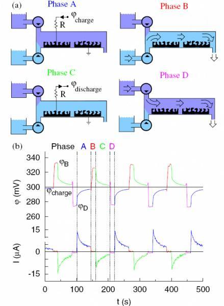 Рис.4. Повний цикл роботи пристрою по витягу енергії із градієнта солоності води. (а)Схема чотирьох фаз циклу (см. подробиці в тексті). (b)Графіки тимчасових залежностей різниці потенціалів між електродами ионистора й струму, що тече через навантаження. Негативне значення струму відповідає процесу розрядки ионистора. Рис. з обговорюваної статті в Physical Review Letters